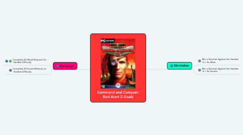 Mind Map: Command and Conquer: Red Alert 2 Goals