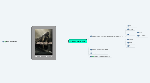 Mind Map: Dark Souls 2 Goals