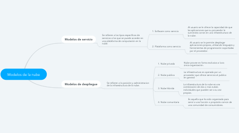 Mind Map: Modelos de la nube