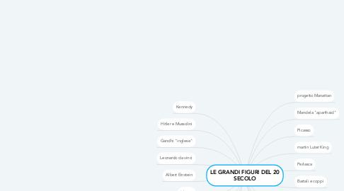 Mind Map: LE GRANDI FIGURI DEL 20 SECOLO