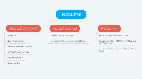 Mind Map: SOCIALISTAS