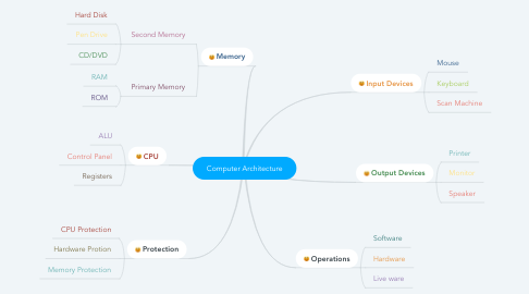 Mind Map: Computer Architecture