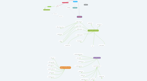 Mind Map: انشاء حساب