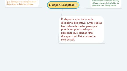 Mind Map: El Deporte Adaptado
