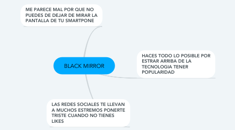 Mind Map: BLACK MIRROR