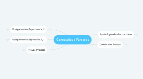 Mind Map: Concessões e Parcerias