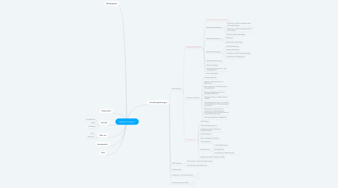 Mind Map: Website Tridomo