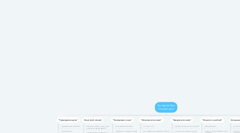 "Mind Map: Интернет-Сми ""FitnessProject"""