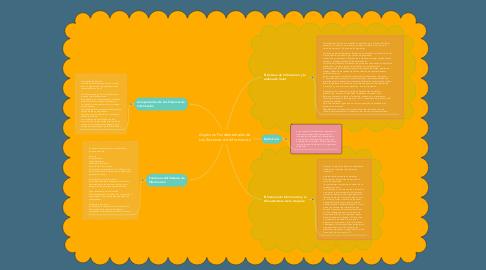 Mind Map: Aspectos Fundamentales de Los Sistemas de Información