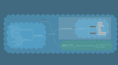 Mind Map: Sistema Político