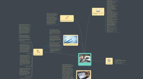 Mind Map: Modelos Industriales