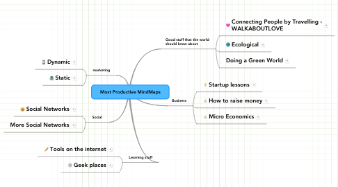 Mind Map: Most Productive MindMaps