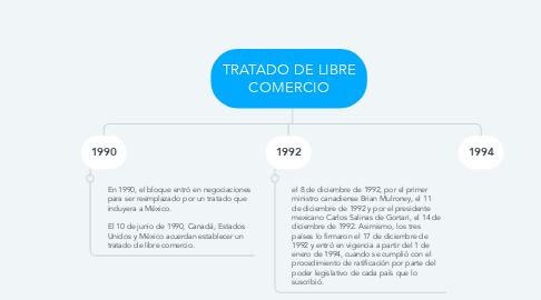 Mind Map: TRATADO DE LIBRE COMERCIO