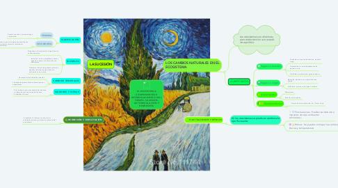 Mind Map: EL ECOSISTEMA: COMPONENTES E INTERRELACIONES EN EL TIEMPO, SUCESIÓN, AUTOREGULACIÓN Y REGRESIÓN.