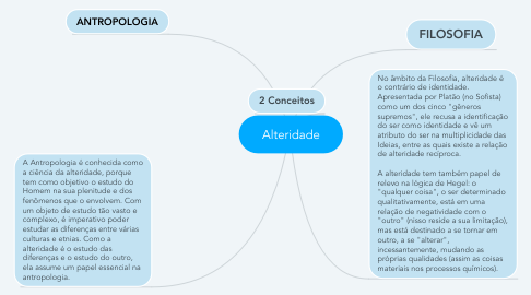 Mind Map: Alteridade