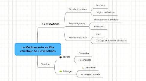 Mind Map: La Méditerranée au XIIe carrefour de 3 civilisations