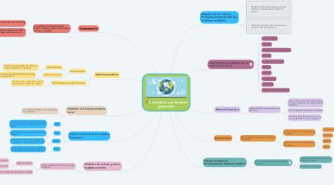 Mind Map: Conceptos y principios generales