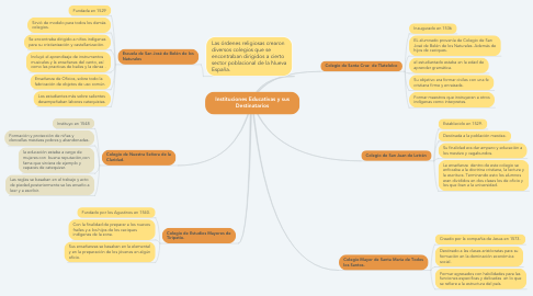 Mind Map: Instituciones Educativas y sus Destinatarios