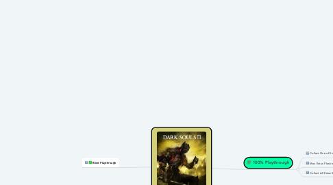 Mind Map: Dark Souls 3 Goals