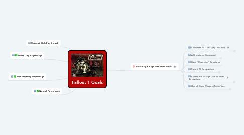 Mind Map: Fallout 1 Goals