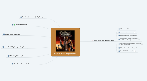Mind Map: Fallout New Vegas Goals