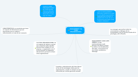 Mind Map: MANAGEMENT Y EL CLIMA ORGANIZACIONAL.