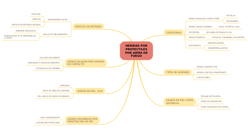 Mind Map: EL ECOSISTEMA