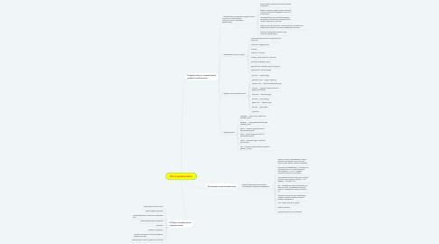 Mind Map: Все о кикбоксинге
