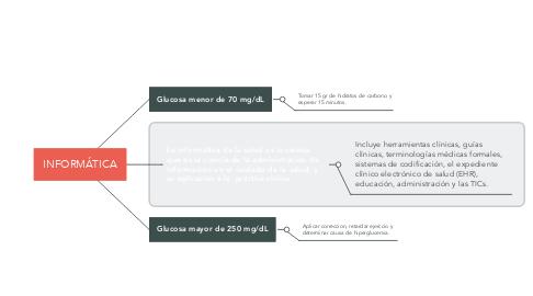 Mind Map: Recomendaciones para realizar actividad física en personas con diabetes