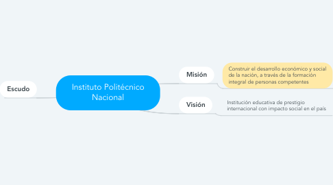 Mind Map: Instituto Politécnico Nacional
