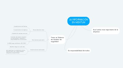 Mind Map: LA INFORMACIÓN EN MENTUM