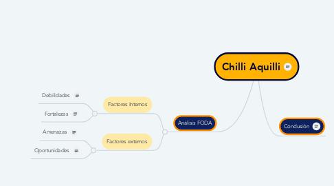 Mind Map: Chilli Aquilli