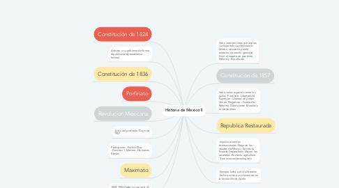 Mind Map: Historia de Mexico ll