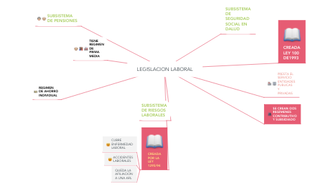 Mind Map: LEGISLACION LABORAL