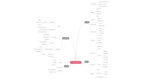 Mind Map: Proyecto de estudio