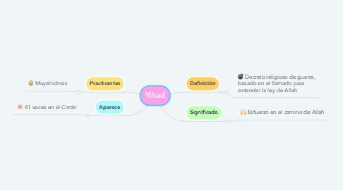 Mind Map: Yihad