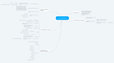 Mind Map: Gunning Chapter 7: Comprehension Strategies