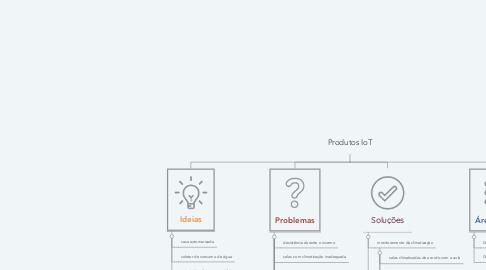 Mind Map: Produtos IoT