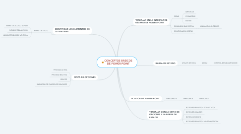 Mind Map: CONCEPTOS BÁSICOS DE POWER POINT