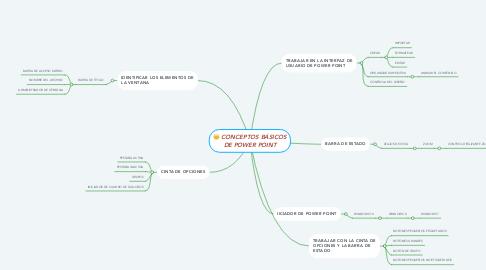 Mind Map: CREAR Y ADMINISTRAR PRESENTACIONES