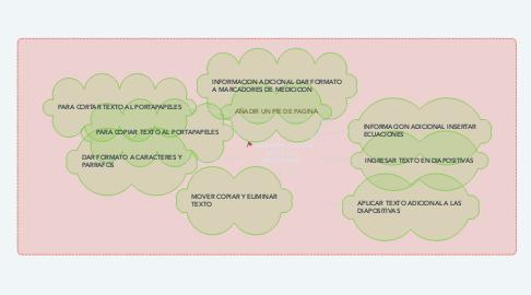 Mind Map: INSERTAR Y EDITAR TEXTO EN DIAPOSITIVAS