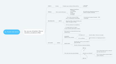 Mind Map: EL PLAN DE DIOS
