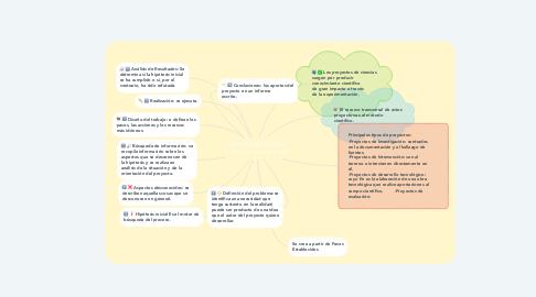 Mind Map: LOS PROYECTOS EN CIENCIAS NATURALES