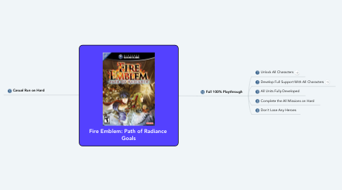 Mind Map: Fire Emblem: Path of Radiance  Goals