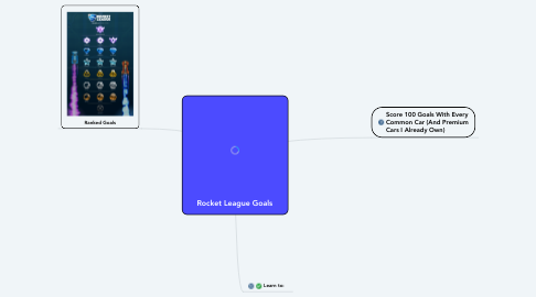 Mind Map: Rocket League Goals