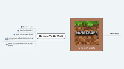 Mind Map: Minecraft Goals