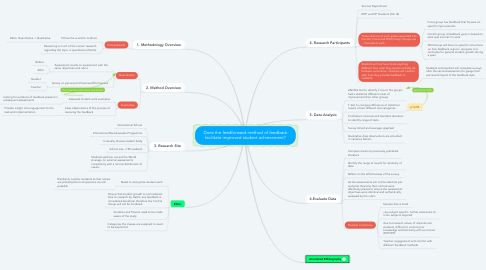Mind Map: Does the feedforward method of feedback facilitate improved student achievement?