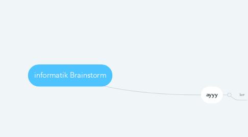 Mind Map: informatik Brainstorm