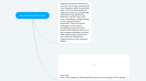 Mind Map: Buy ripple xrp with paypal