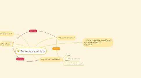 Mind Map: Intervención del líder